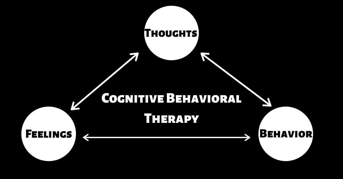 Cognitive Behavioral Therapy Chart
